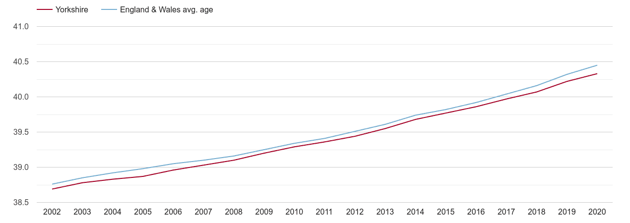 Yorkshire population average age by year