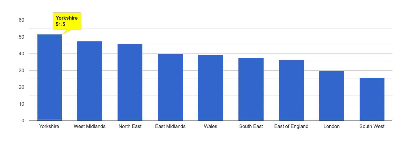 Yorkshire violent crime rate rank