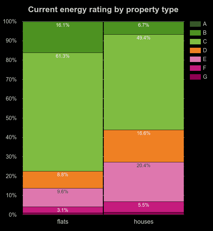 Flats and houses energy ratings in England and Wales