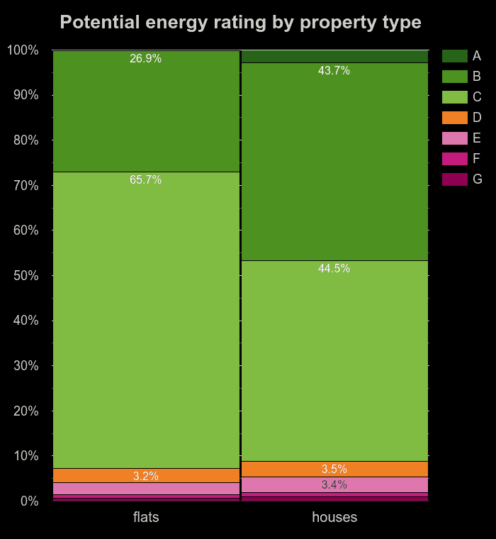 Flats and houses potential energy ratings in England and Wales