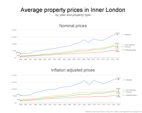 Yearly average nominal and inflation adjusted property prices in Inner London by property type