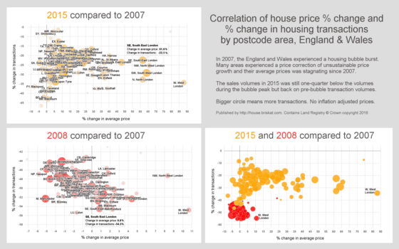 Comparison of UK postcode areas and their property prices % change and sales volumes % change