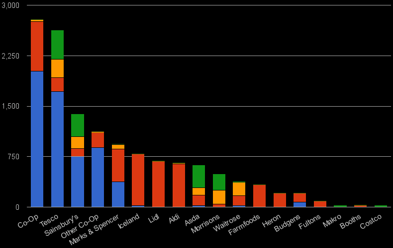 Total number of UK grocery stores by brand and band size