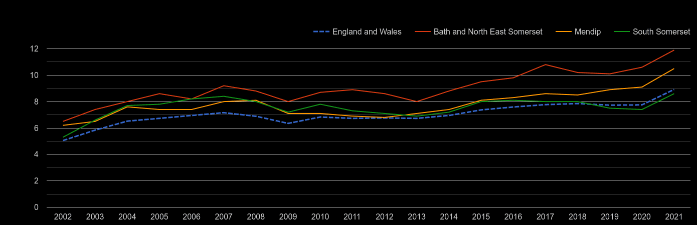 Bath house price to earnings ratio history