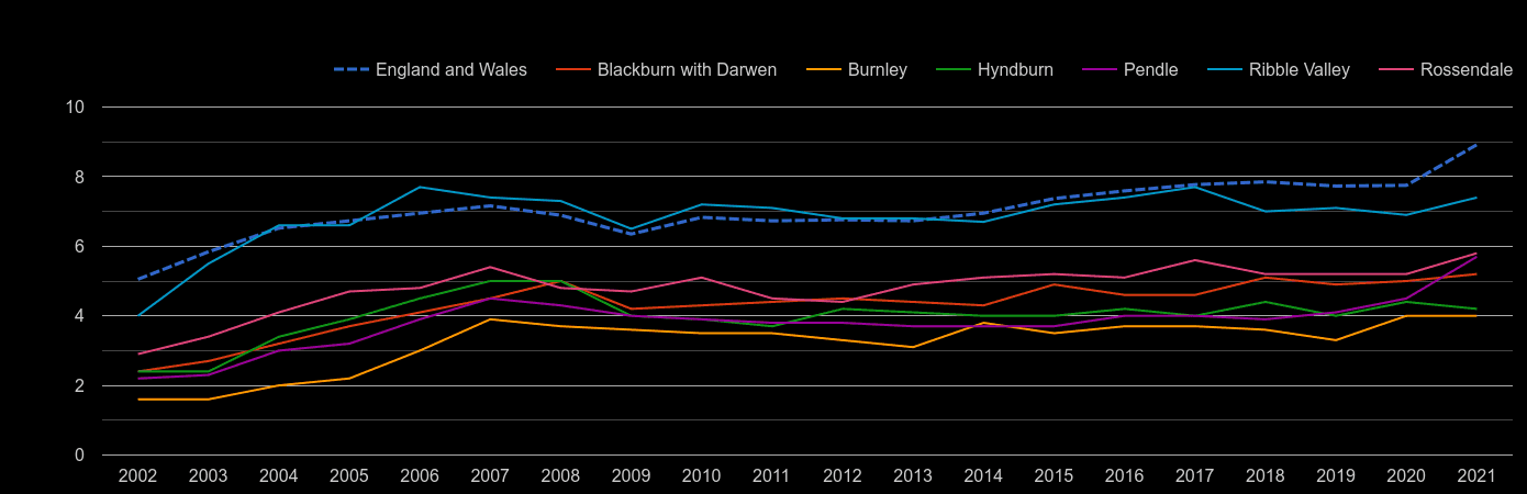Blackburn house price to earnings ratio history