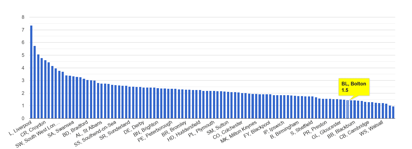 Bolton drugs crime rate rank
