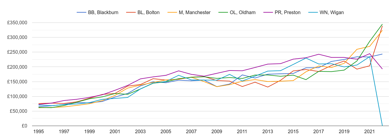 Bolton new home prices and nearby areas