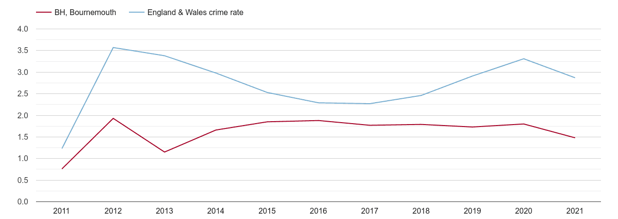 Bournemouth drugs crime rate