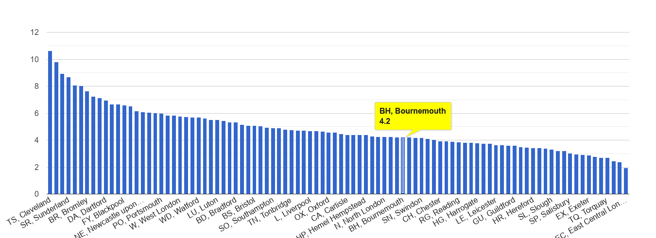 Bournemouth shoplifting crime rate rank