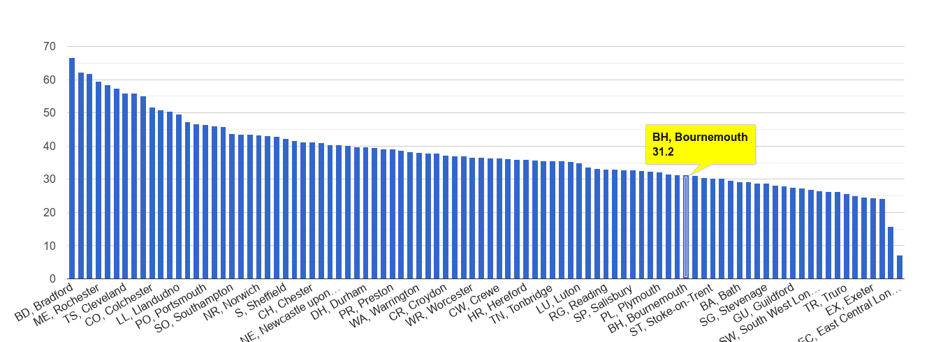 Bournemouth violent crime rate rank