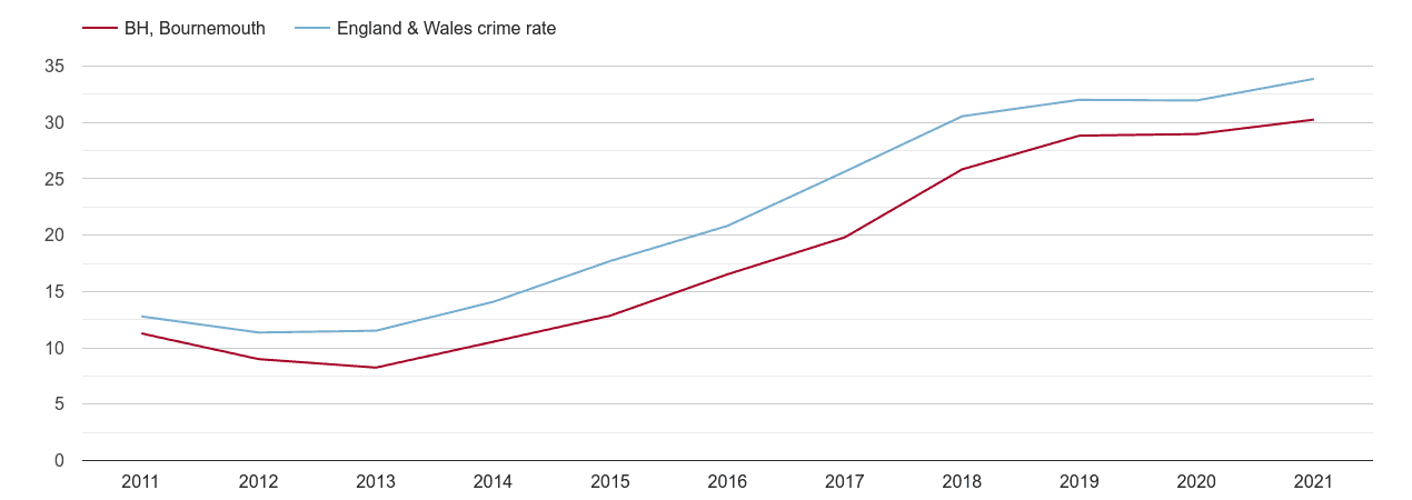 Bournemouth violent crime rate