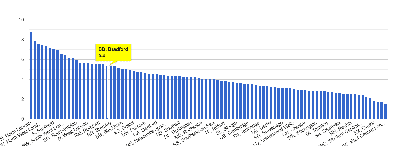 Bradford burglary crime rate rank