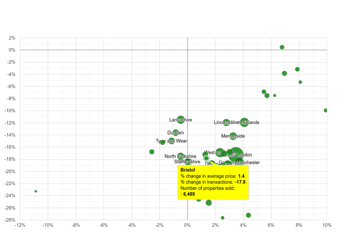 Bristol county property price and sales volume change relative to other counties