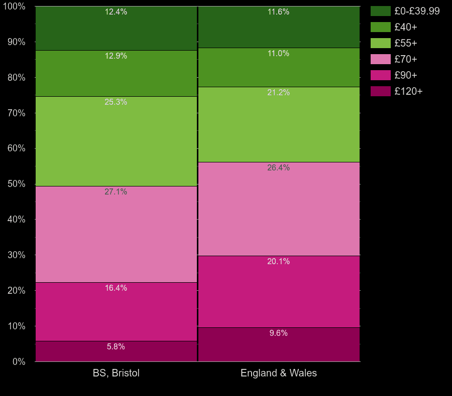 Bristol houses by heating cost per square meters