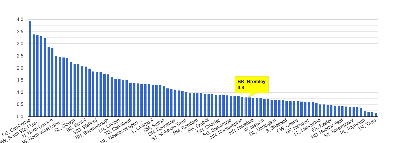Bromley bicycle theft crime rate rank
