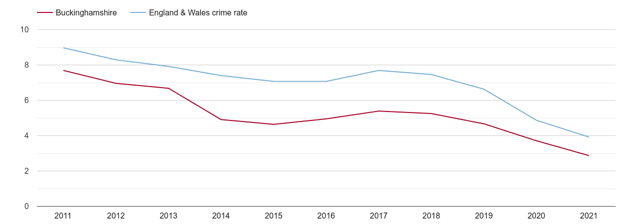 Buckinghamshire burglary crime rate