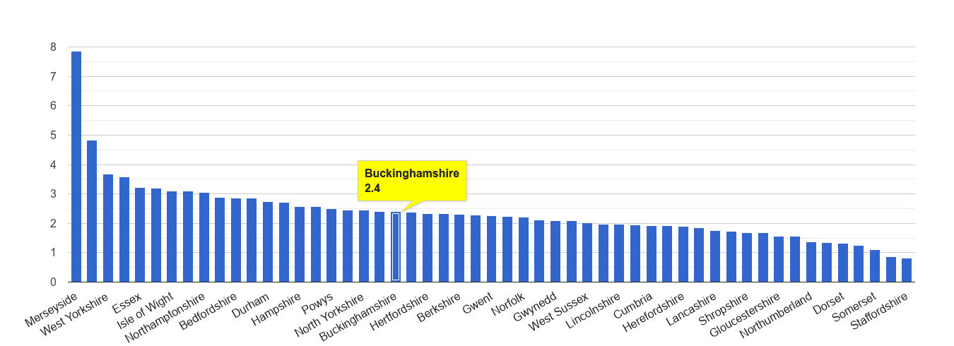 Buckinghamshire drugs crime rate rank