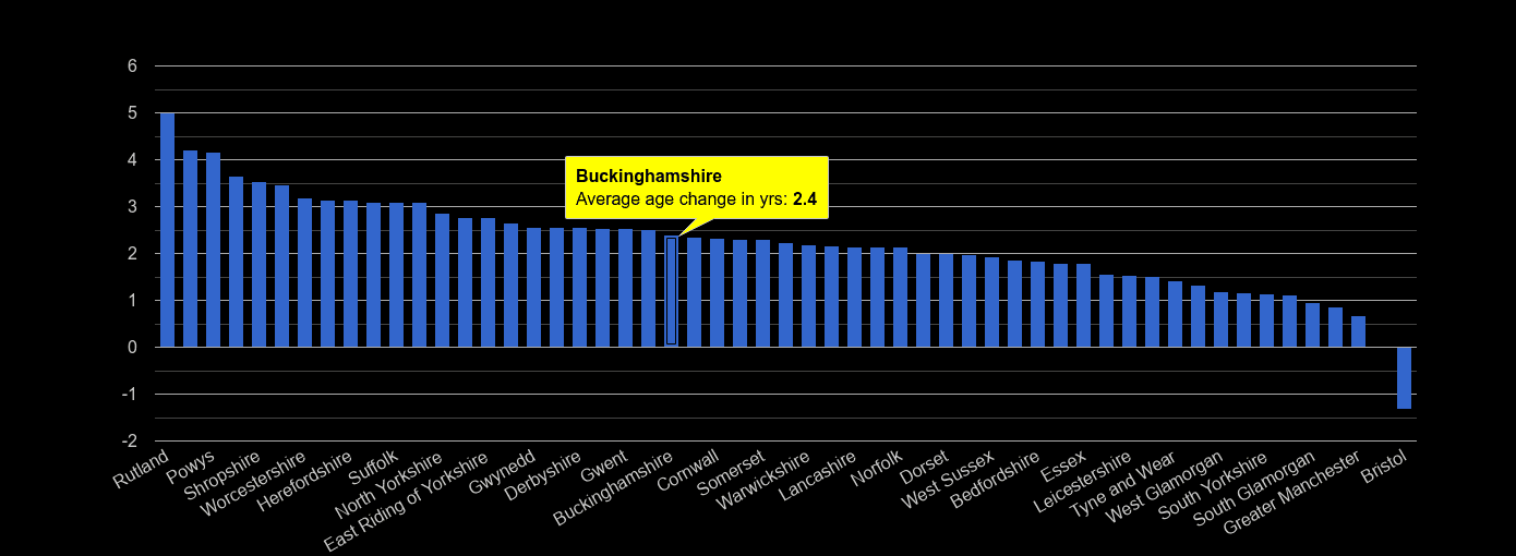 Buckinghamshire population average age change rank by year