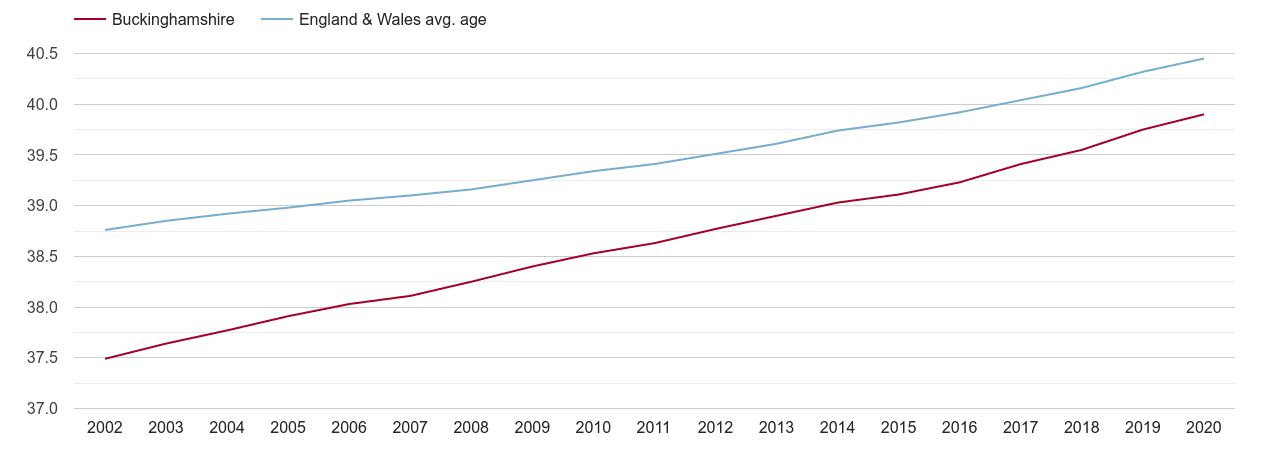 Buckinghamshire population average age by year