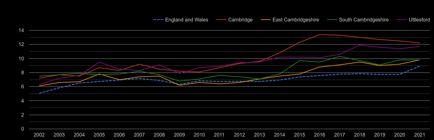 Cambridge house price to earnings ratio history