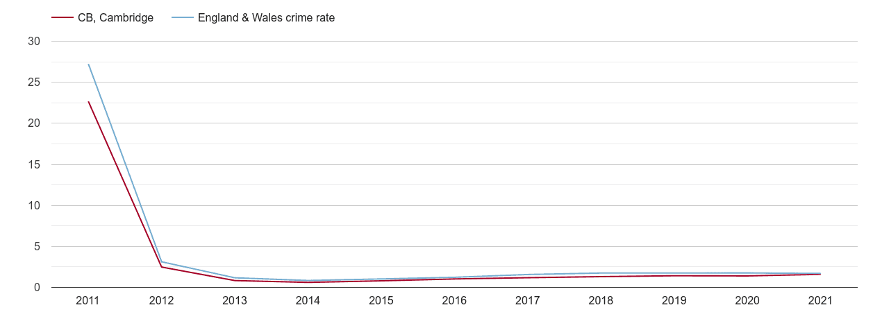 Cambridge other crime rate