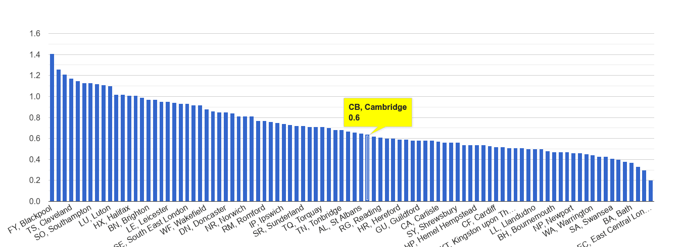 Cambridge possession of weapons crime rate rank