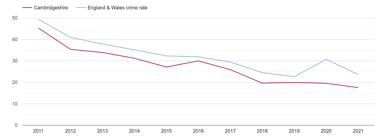 Cambridgeshire antisocial behaviour crime rate