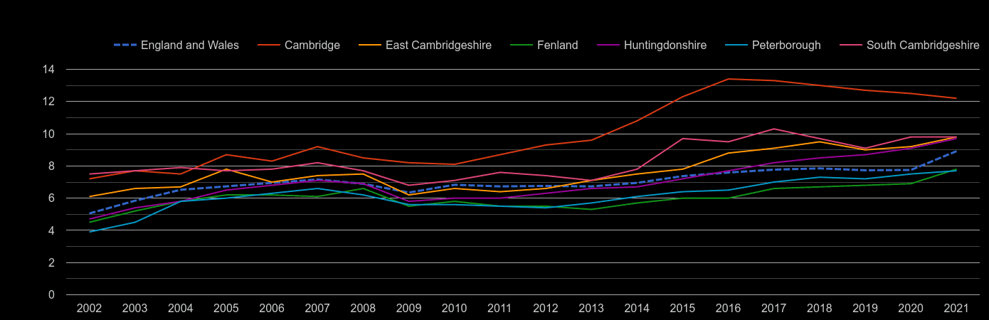 Cambridgeshire house price to earnings ratio history