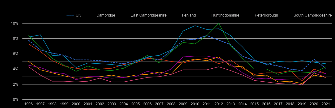 Cambridgeshire unemployment rate by year
