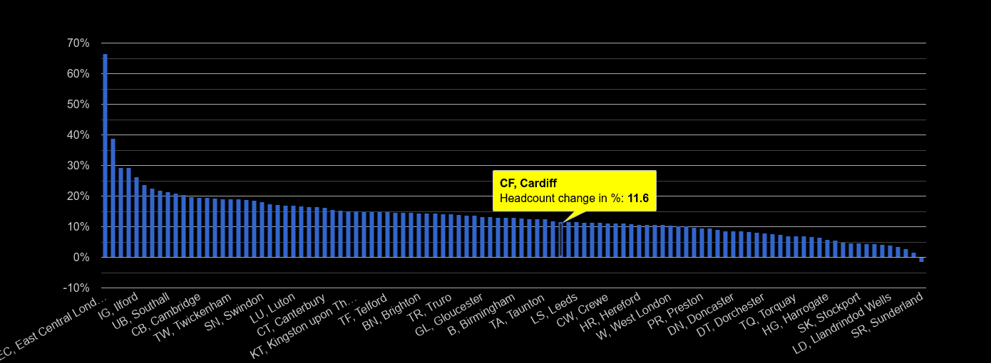 Cardiff headcount change rank by year