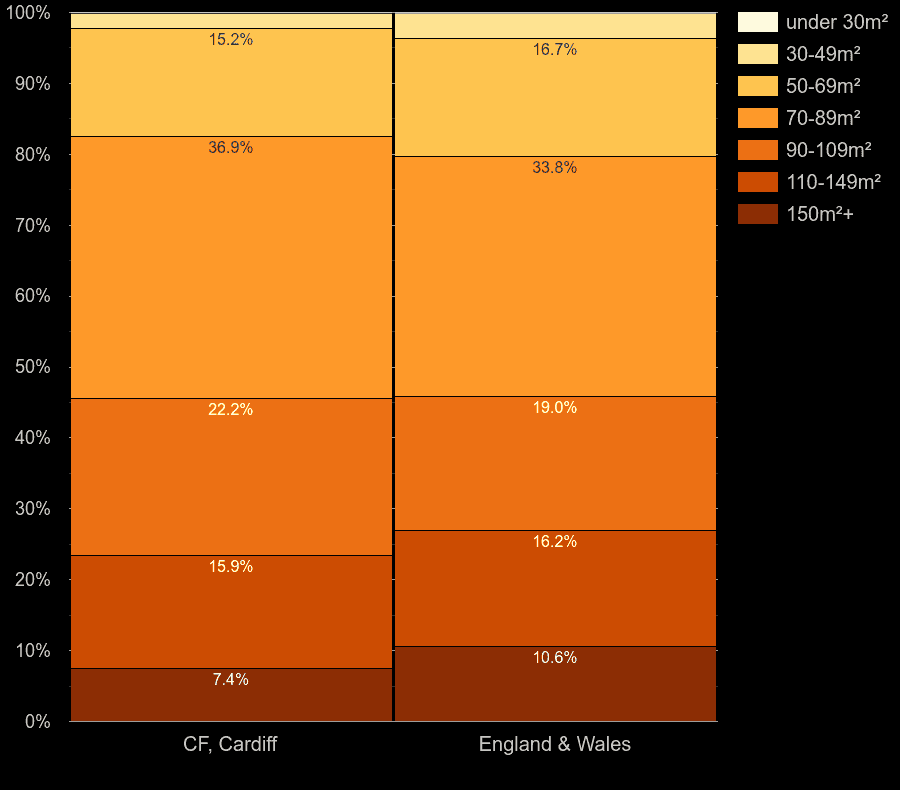 Cardiff houses by floor area size