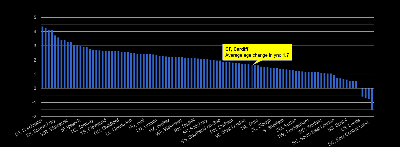 Cardiff population average age change rank by year