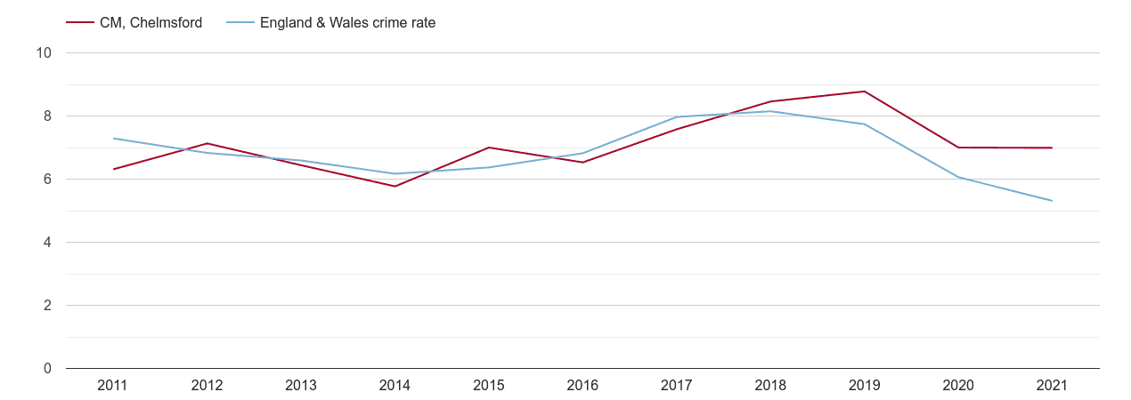 Chelmsford vehicle crime rate