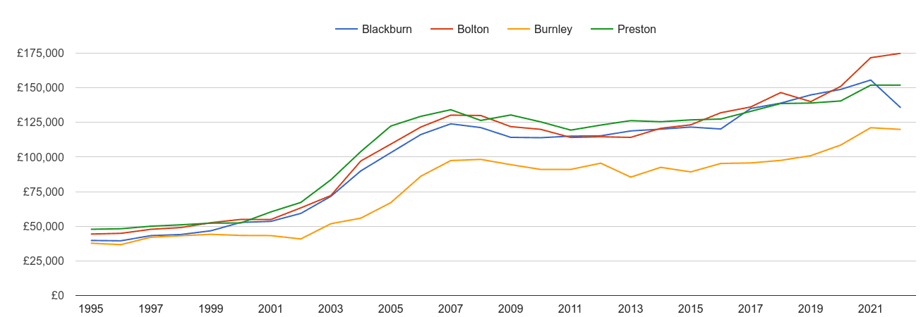 Blackburn house prices and nearby cities