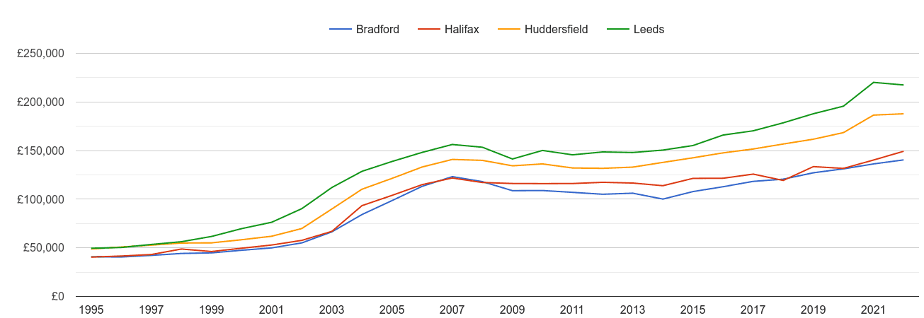 Bradford house prices and nearby cities