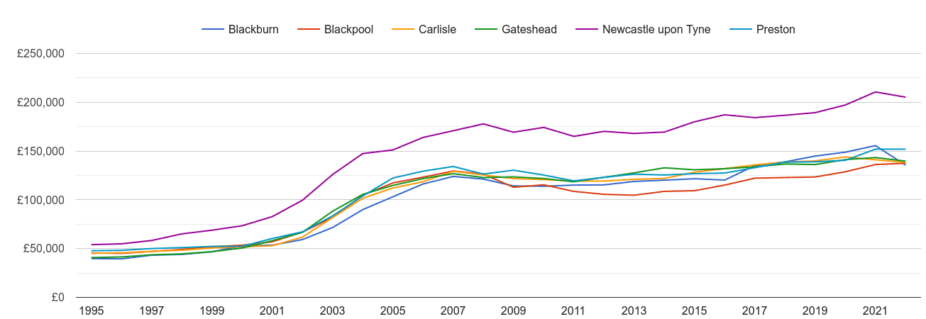 Carlisle house prices and nearby cities