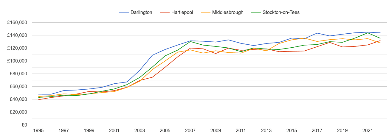 Darlington house prices and nearby cities
