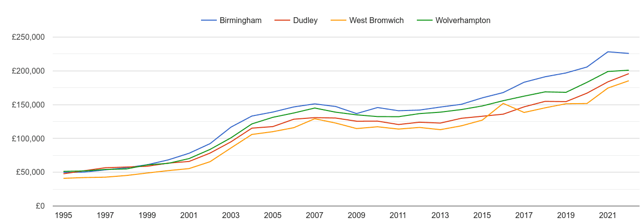 Dudley house prices and nearby cities