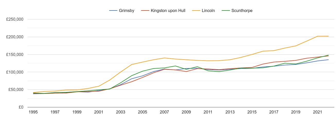 Grimsby house prices and nearby cities