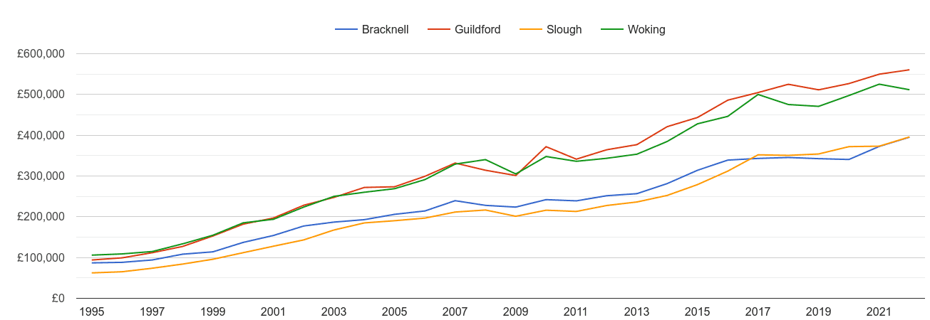 Guildford house prices and nearby cities