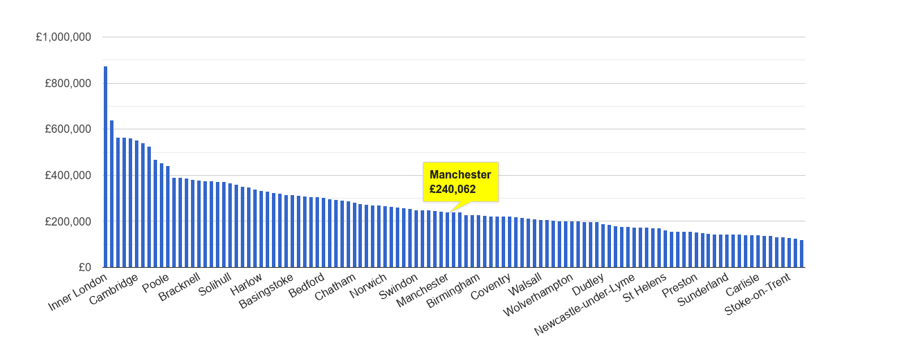 Manchester house price rank
