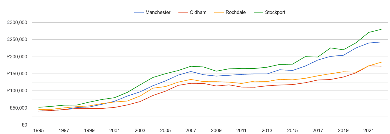 Oldham house prices and nearby cities