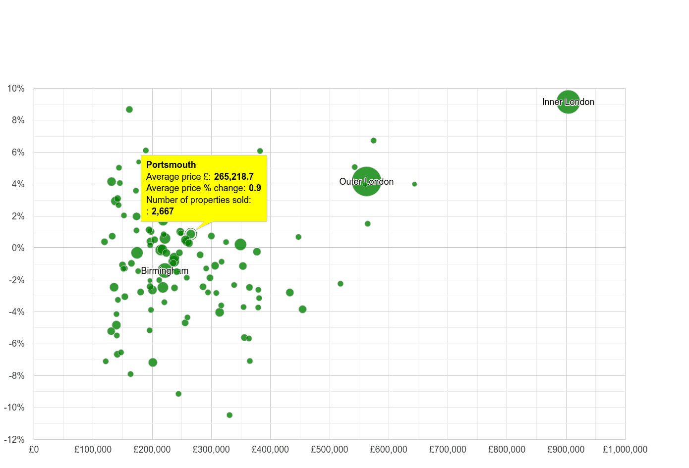 Portsmouth house prices compared to other cities