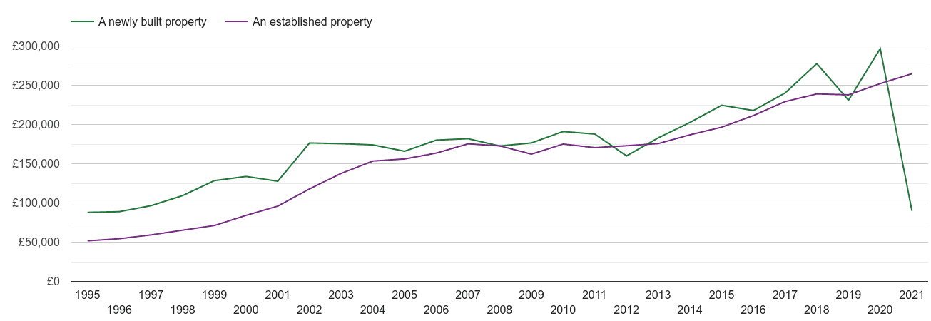 Portsmouth house prices new vs established