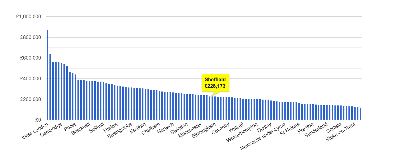 Sheffield house price rank