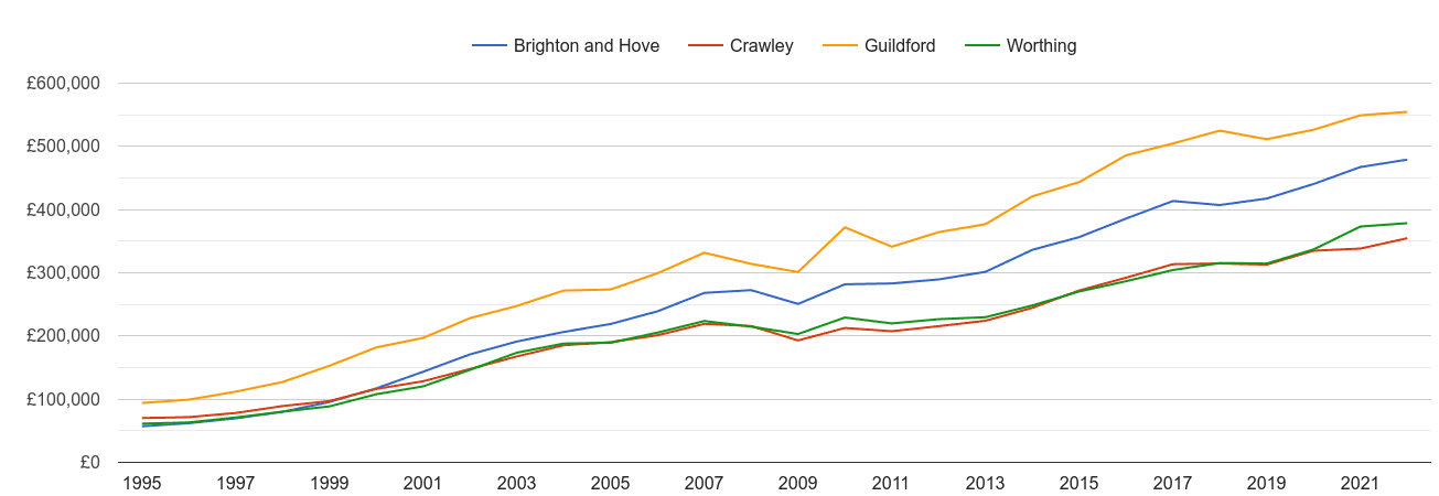 Worthing house prices and nearby cities