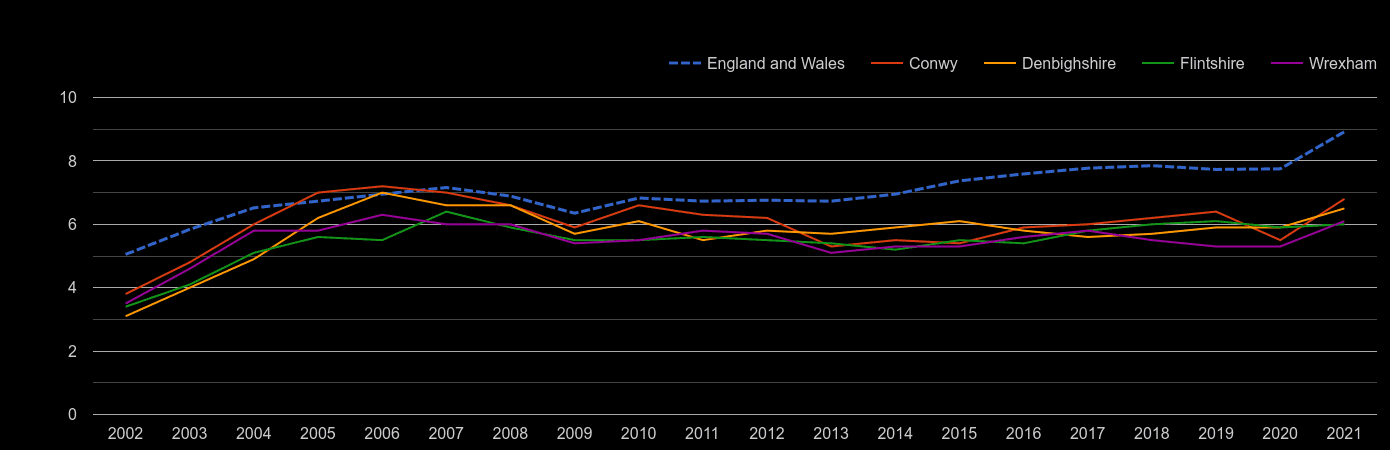 Clwyd house price to earnings ratio history