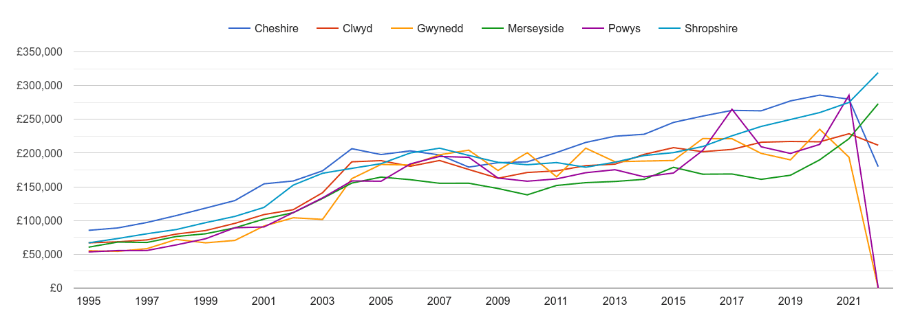 Clwyd new home prices and nearby counties