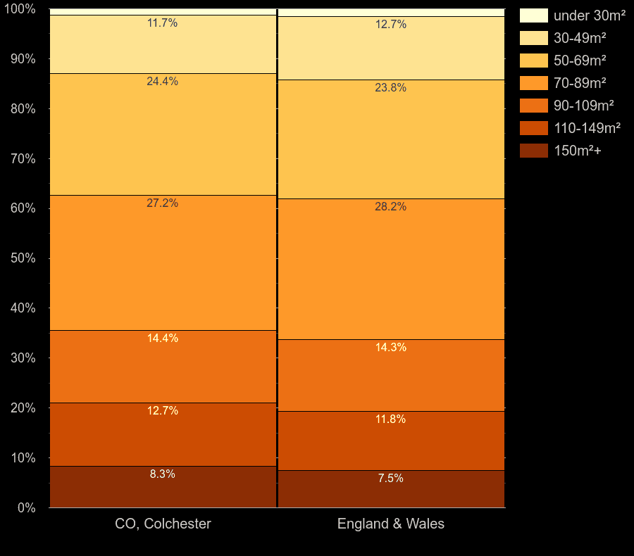 Colchester homes by floor area size
