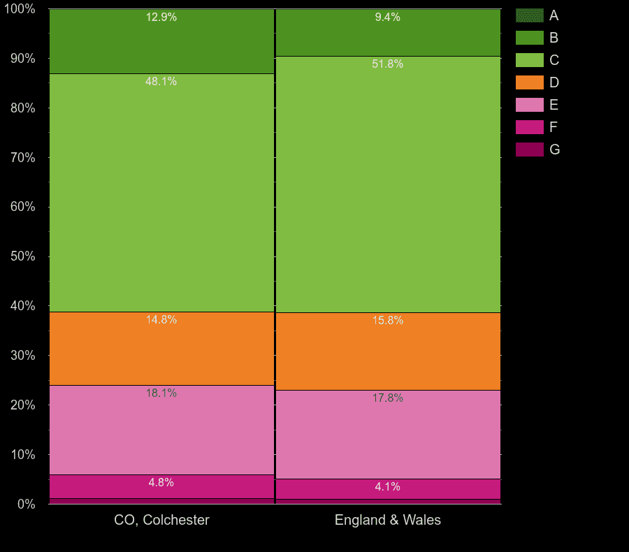 Colchester houses by energy rating